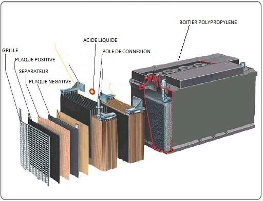 Faq Ecobat Collecte Et Recyclage Des Batteries Usag 233 Es