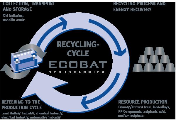Enjeux Ecobat Collecte Et Recyclage Des Batteries Usag 233 Es